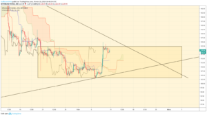ETHUSD Trading Plan 10/02/2019