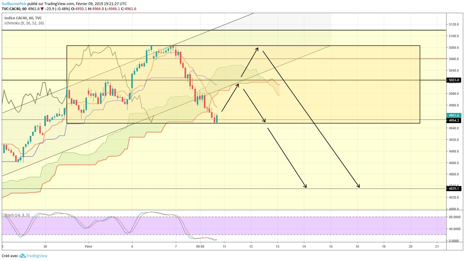 CAC40 – Trading Plan 10/02/2019
