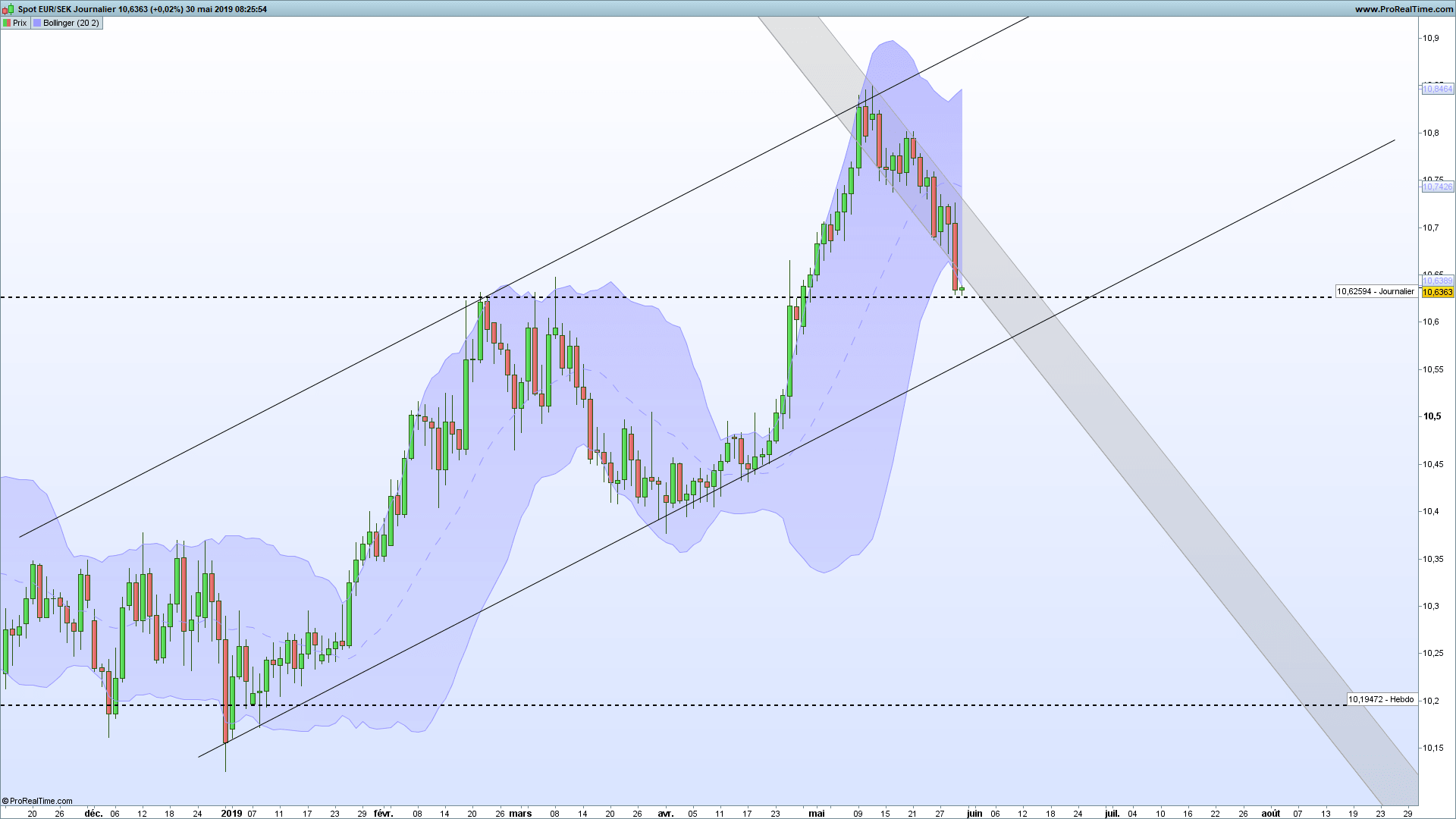 EURSEK H4 Daily & Weekly
